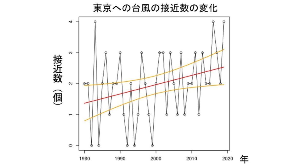 東京への台風接近1.5倍に増加 気象研 過去40年のデータ分析