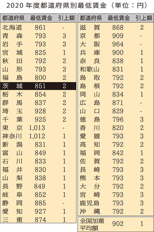 賃金 東京 2020 最低 最低賃金、事実上「据え置き」へ 「コロナじゃ仕方ない」あきらめの一方、恨み節も: