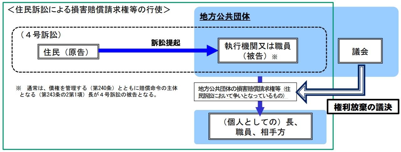 住民訴訟.jpg